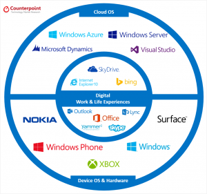 strategic business unit nokia Unit i 1 concept of corporate strategy segment served by that business unit business strategy falls in the in the realm of corporate nokia group, a finland.