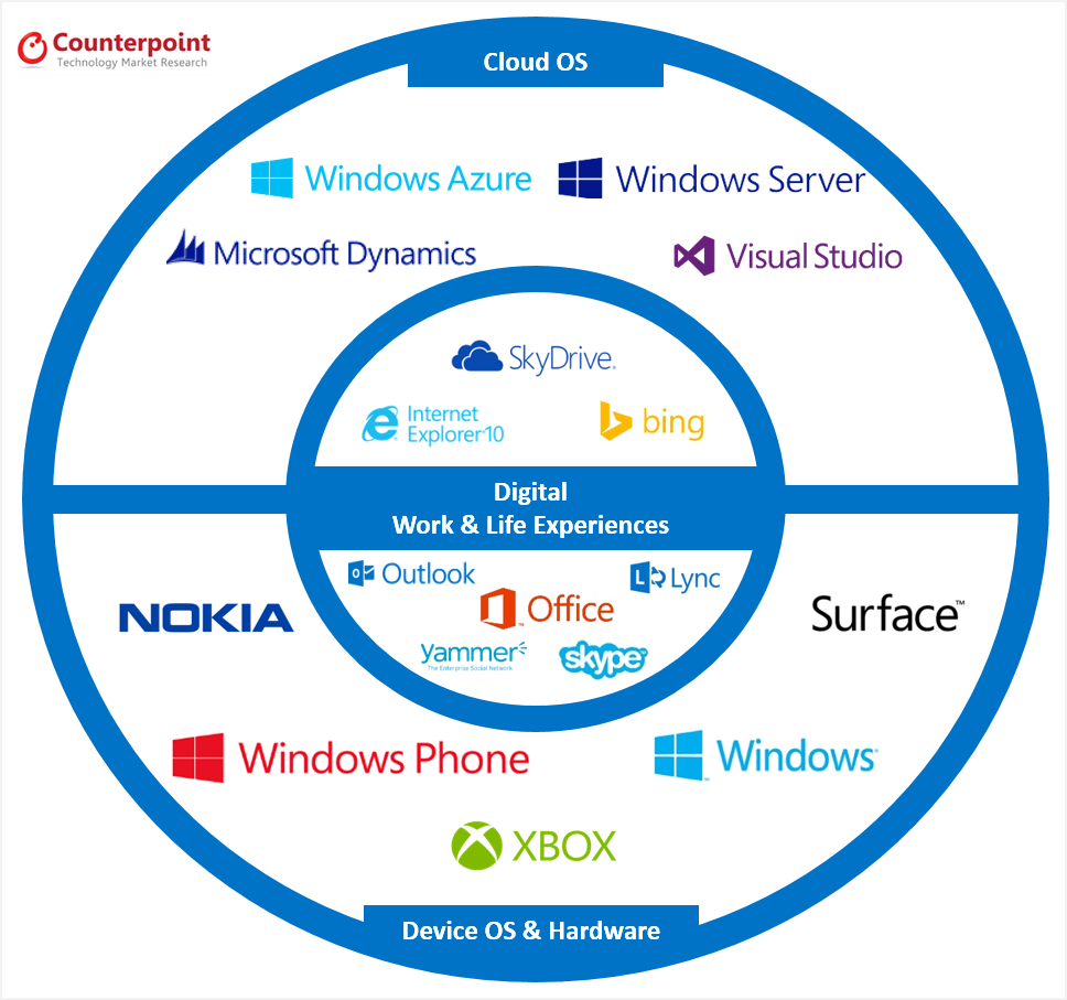 Counterpoint - Microsoft Strategy 2014 - Business Unit
