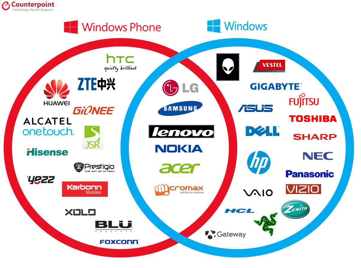 Microsoft Windows Ecosystem Partner OEMs
