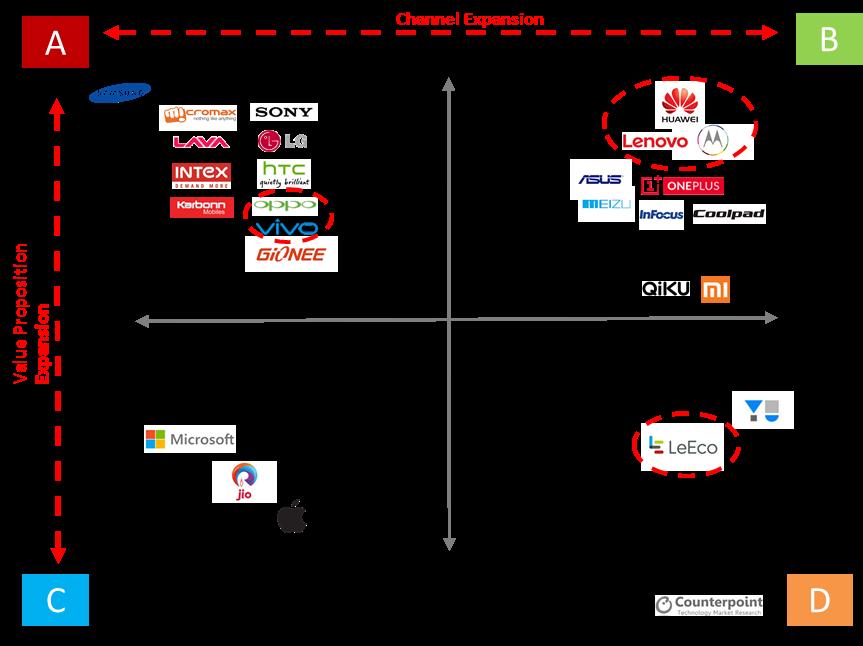 india-landscape-mobile-manfacturers