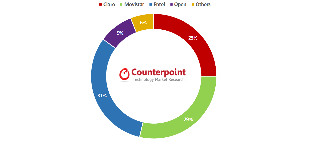 Chilean Mobile Phone Channel Share in Q4 2015
