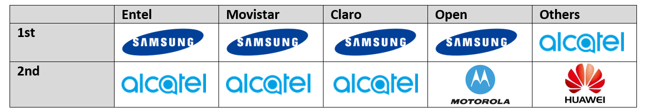 Chilean Mobile Phone OEM Ranking by Channel in Q4 2015