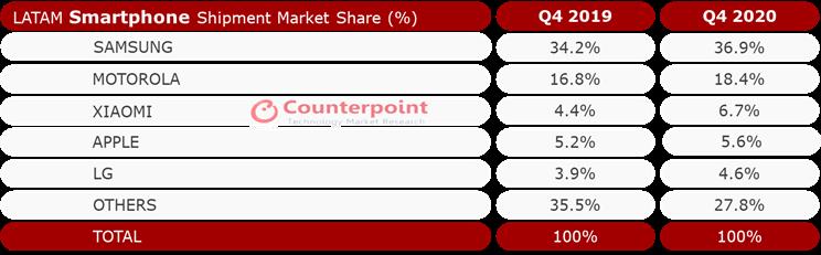 Counterpoint Research - LATAM Smartphone Shipment Market Share Q4 2019 vs. Q4 2020