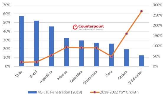 4G-LTE Penetration and Growth (2018)