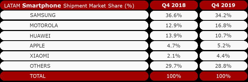 LATAM Smartphone Shipment Market Share 2019 Q4 vs. 2018 Q4