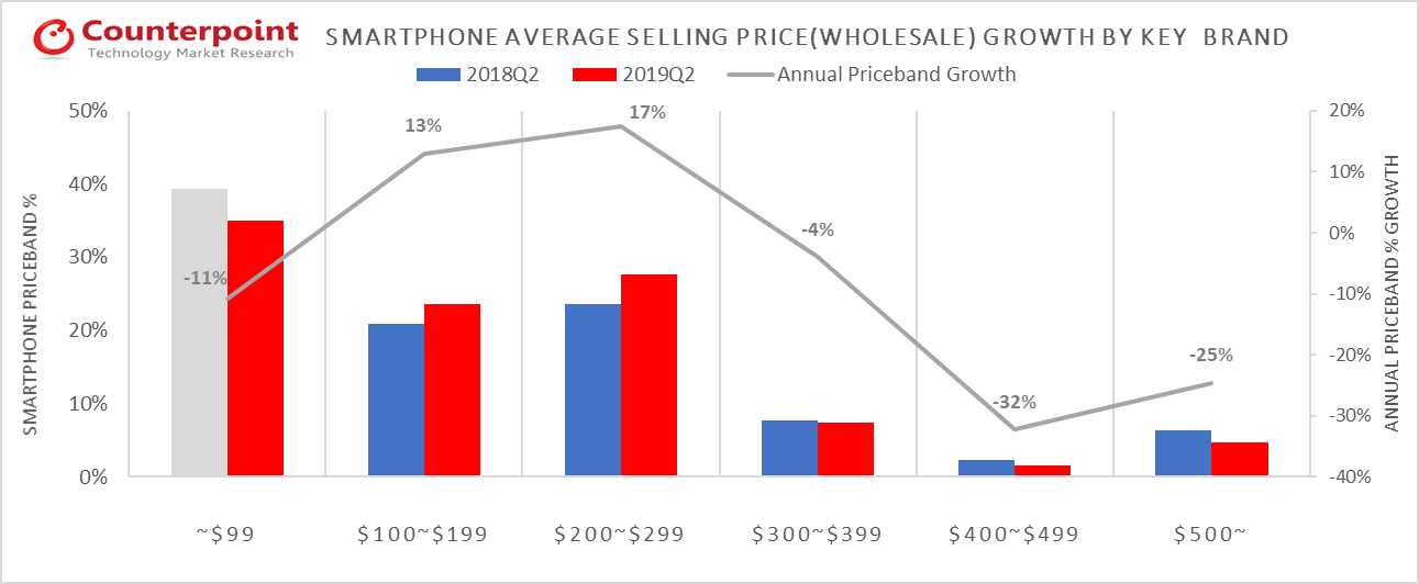 LATAM Smartphone Price-Band Market Share