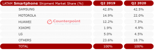 Counterpoint LATAM Smartphone Shipment Market Share Q2 2020