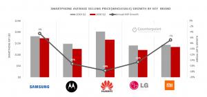 Counterpoint LATAM Smartphone ASP Decline by Brand, Q2 2019 vs Q2 2020