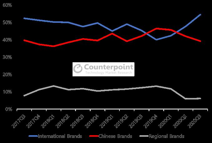 Counterpoint LATAM Brand Origin Share, Q3 2017 – Q3 2020