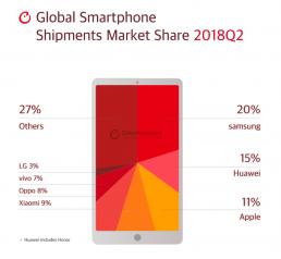 Global Smartphone Shipment Market Share Q2 2018
