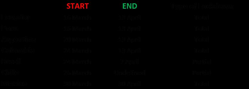 Counterpoint LATAM Main Market Lockdown Schedule