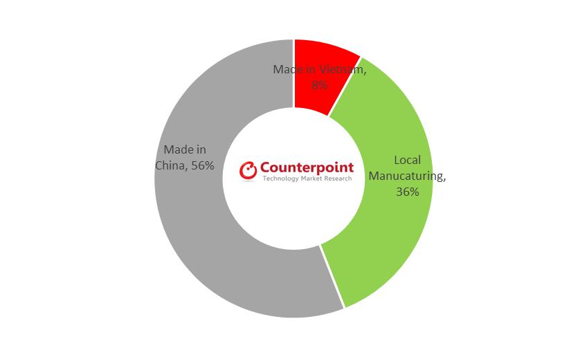 Counterpoint LATAM Smartphone Shipment Origin (Q4 2019)