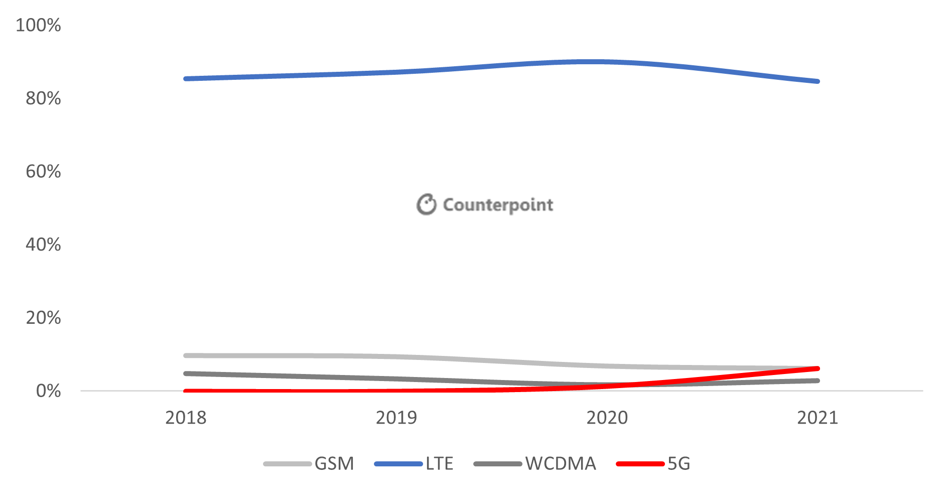 Counterpoint Research LATAM Technology Share, 2018-2021