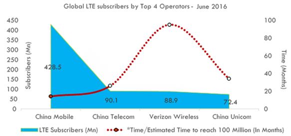 Reliance Jio's Race Towards 100 Mn LTE Subs Elite Club