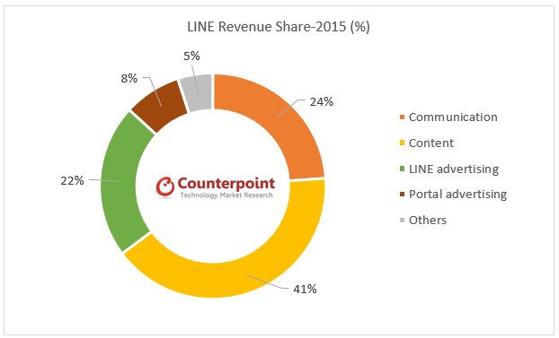 Line revenue share