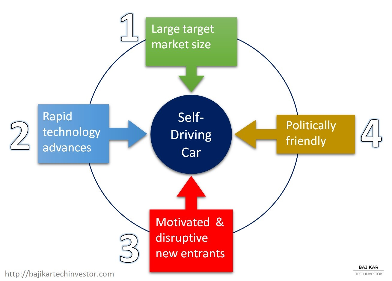 4_catalysts_for_self-driving_car