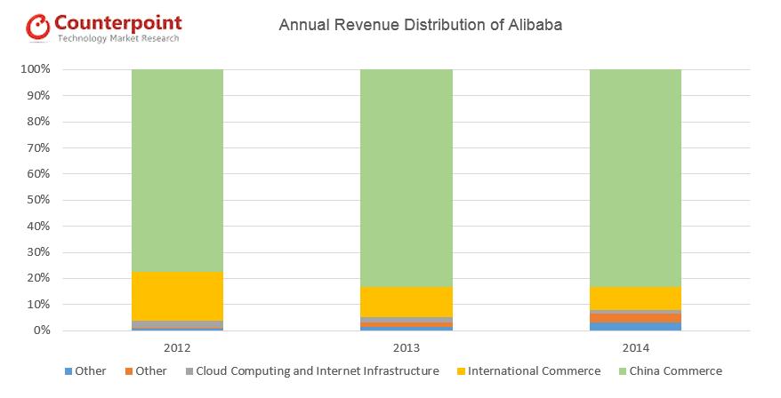 Alibaba Anual Revenue