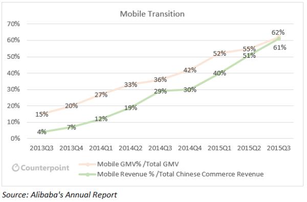 Alibaba Mobile Engagement