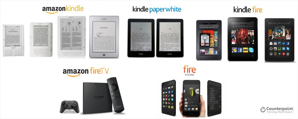 Amazon Portfolio