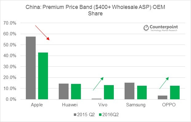 Apple Price Bands China Q2 2016