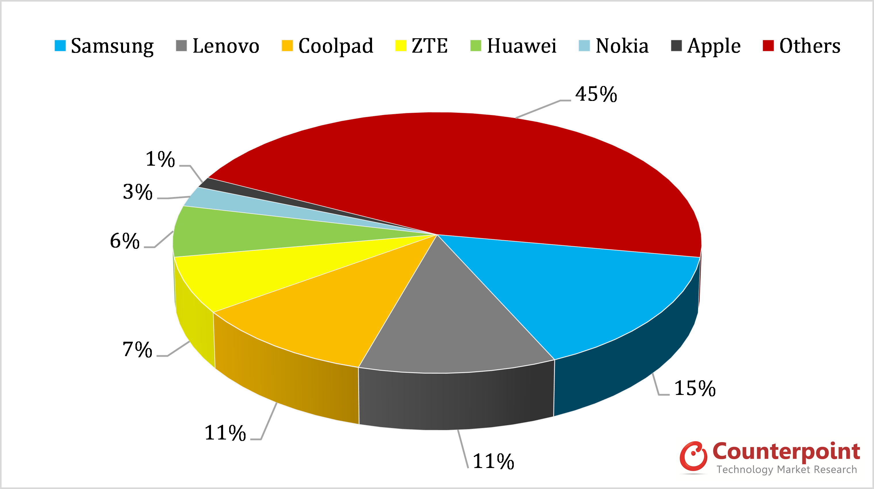 China Monthly Market Pulse OEM Smartphone Share August 2013