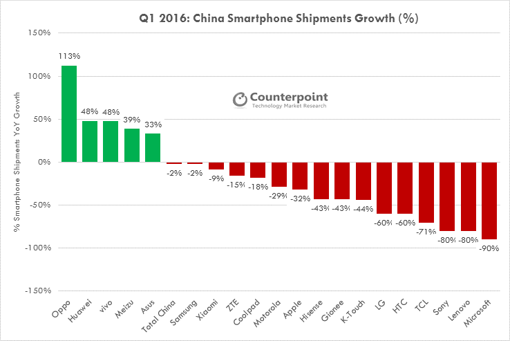 China-Smartphone-Shipment-Growth-Q1-2016