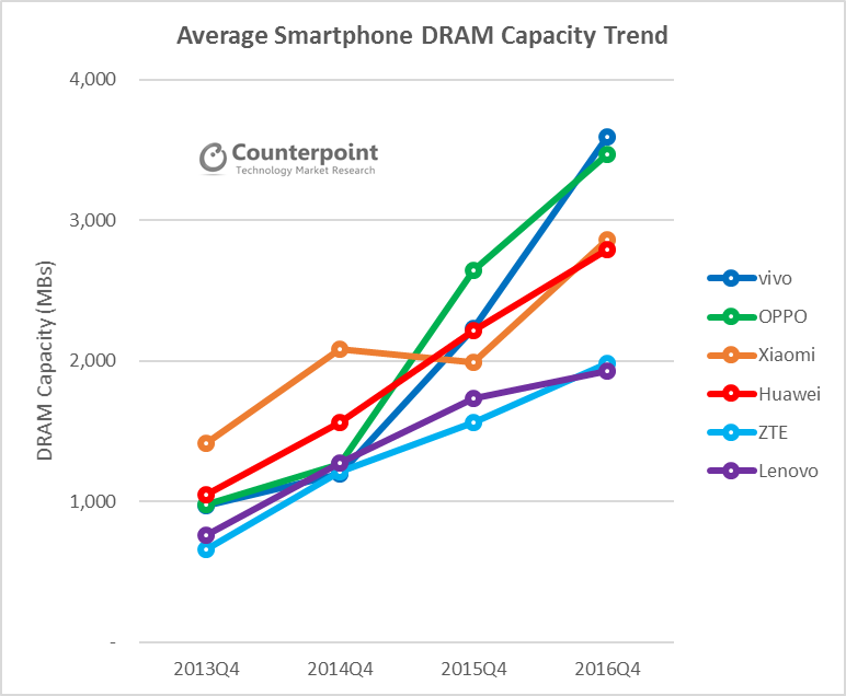 Smartphone Trends: More Memory, More Market Share