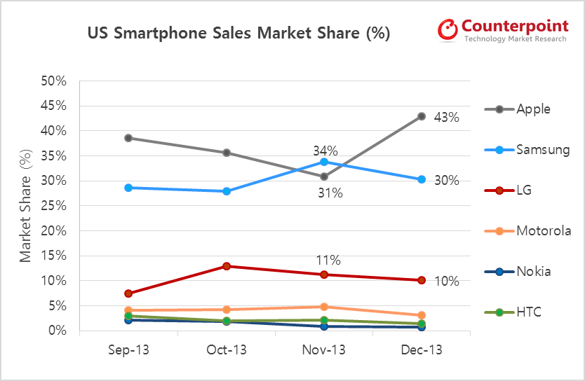 Counterpoint Research - Apple 43 Percent Share in USA in Dec 2013