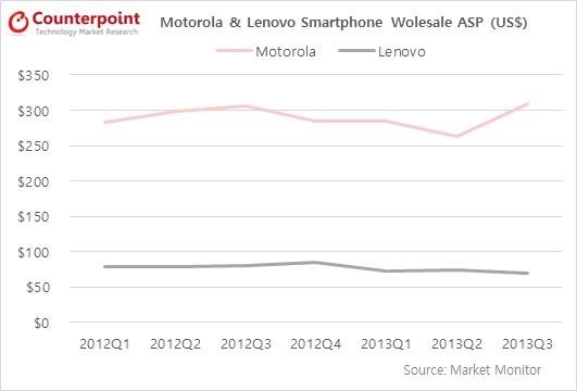 Counterpoint Research - Lenovo Motorola Smartphones Wholesale ASP