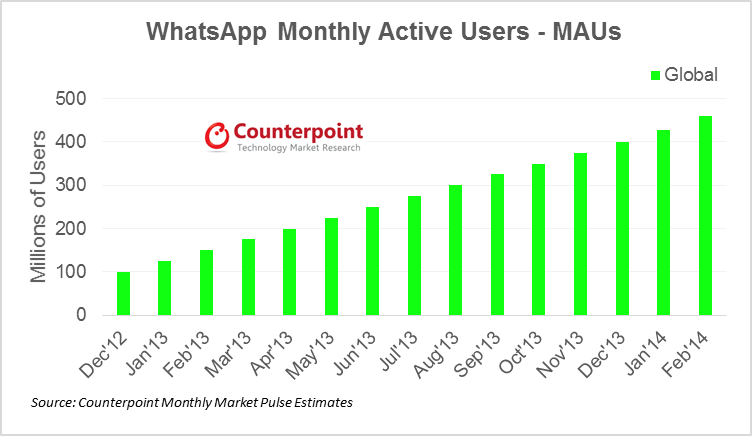 Counterpoint Research - Whatsapp Monthly Active Users (MAUs)
