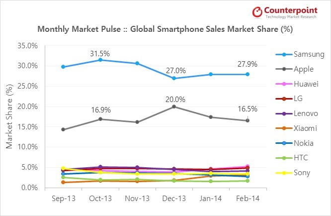Counterpoint_Global smartphone market share_ Feb 2014
