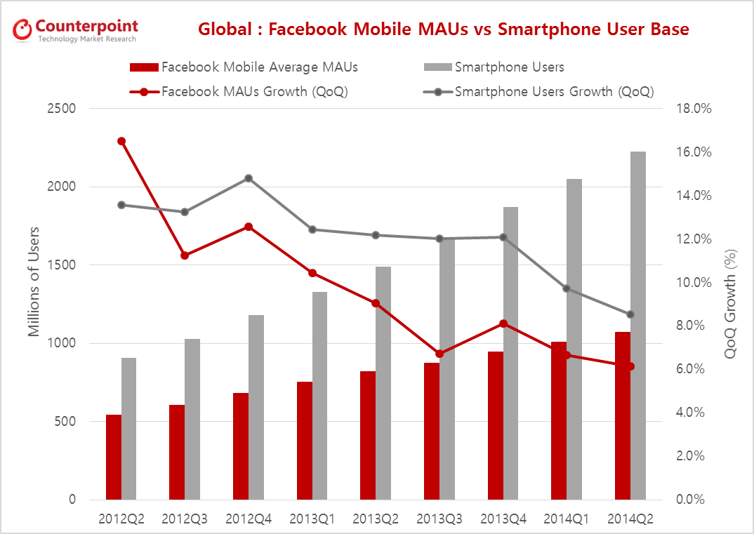 Facebook MAUs Growth vs. Smartphone User Base