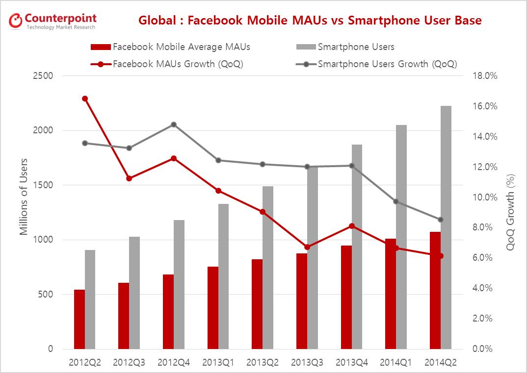 Facebook MAUs Growth vs. Smartphone User Base