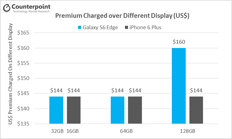 samsung pricing strategy Last year, samsung began to focus in emerging markets on just few lines of  samsung declined to comment about its pricing strategy in india.