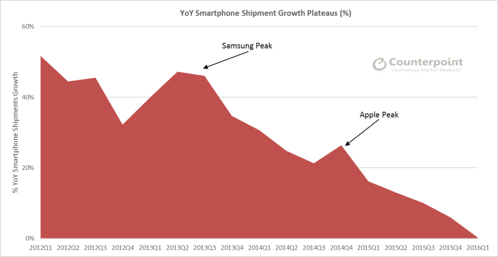 Global Smartphone Shipments Annual Growth Rates