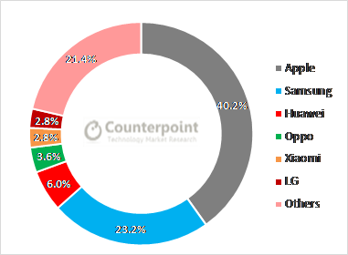Global Smartphone Shipments Revenue Share (%)