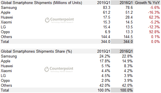 Global-Smartphone-Shipments-Volume-Share