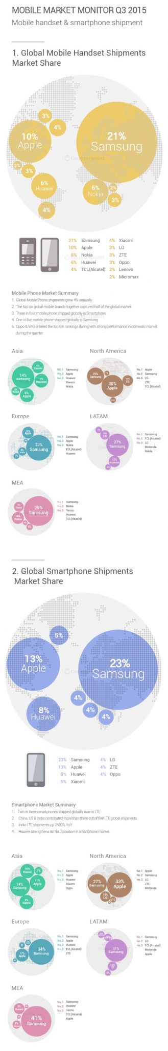 Infographic Q3-2015- Mobile Market Monitor