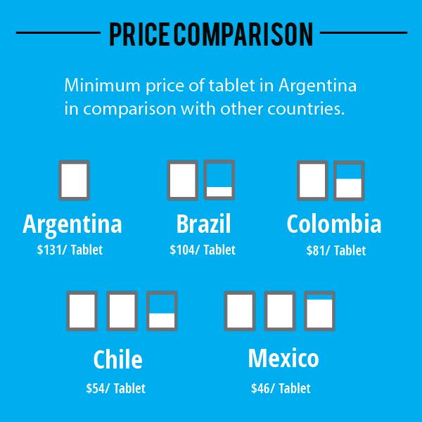 LATAM tablet market-Price-Comparison
