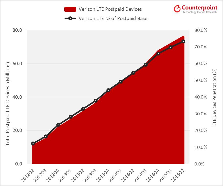 LTE Penetration Verizon