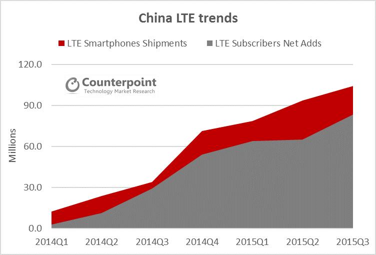 LTE Trends China Q3 2015