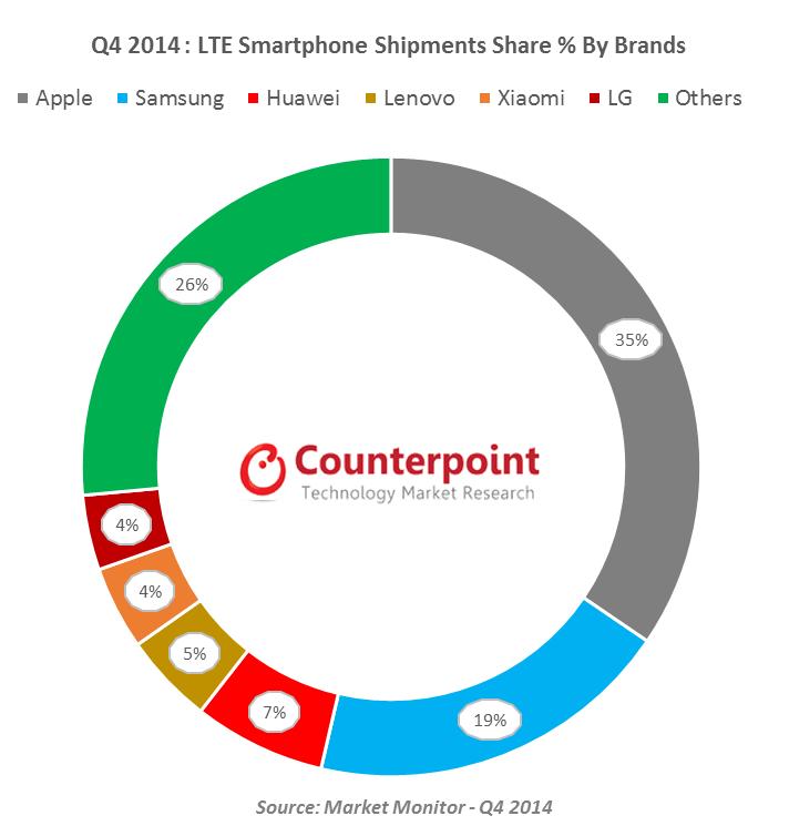 Market Monitor Tech - LTE Brands - Q4 2014
