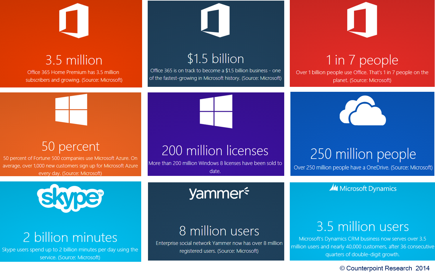 Microsoft Metrics 2014 - Counterpoint Research