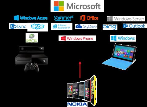 Microsoft Ecosystem portfolio With Nokia Acquisition