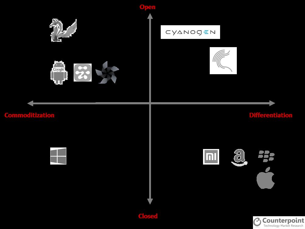 Open vs Closed OS framework