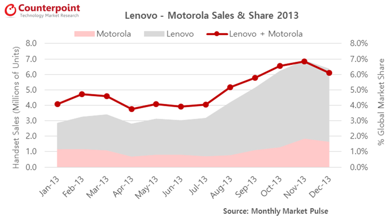 Global Lenovo and Motorola Smartphone Sales and Market Share, Jan-Dec 2013 (in million units)