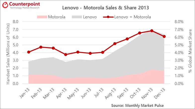 Global Lenovo and Motorola Smartphone Sales and Market Share, Jan-Dec 2013 (in million units)