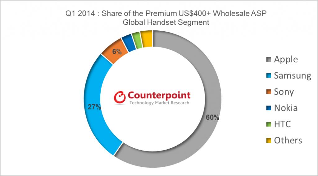 Q1 2014 - Premium Handset Segment - Apple Dominates
