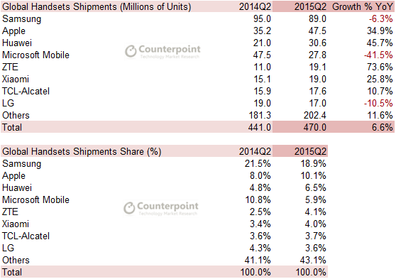 Q2 2015 Counterpoint - Handset Shipments