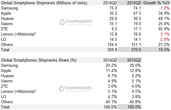 Q2 2015 Counterpoint - Smartphone Shipments